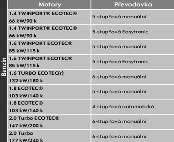 Motory Opel Astra H