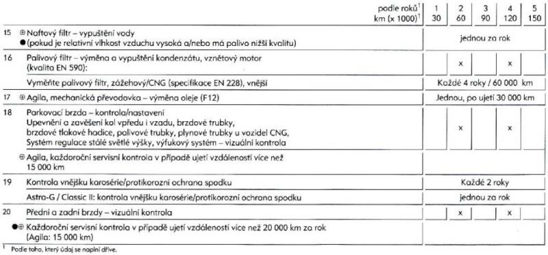 Servisní prohlídky Opel