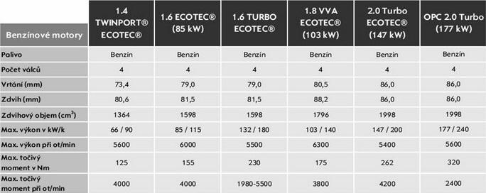 Opel Astra H – Přehled motorů a jejich údaje